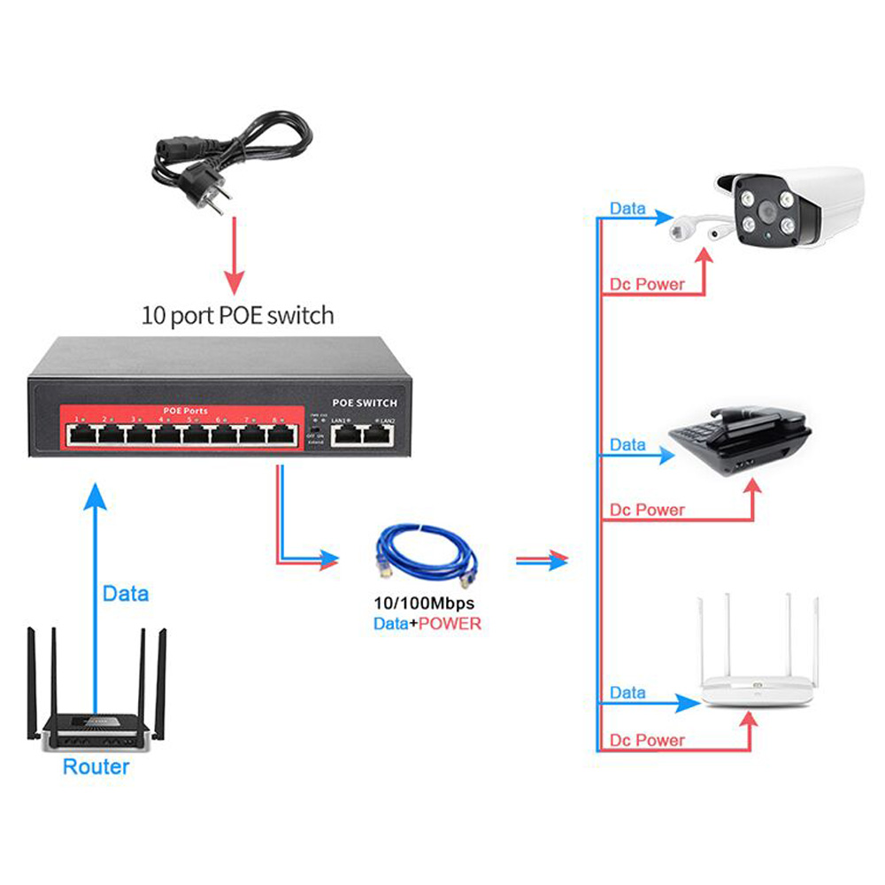 Top SaleMISECU Poe-Switch Network Ap/cctv-Camera-System Ip-Camera/wireless IEEE 48V with 4/8