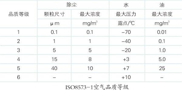 參考國家標準中食品飲料加工對壓縮空氣品質的要求