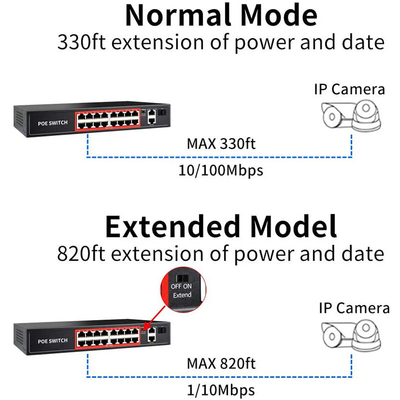 POE Switch 48V With 4 8 16 ports 100Mbps Ports IEEE 802.3 Af/at Ethernet Switch Suitable For IP Camera/Wireless AP/POE Camera 4