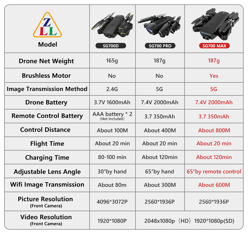 H5a9dafc3dd6347bf9b0485ccbef64c98X - ZLL SG700 MAX Drone GPS 5G WiFi Dual Camera Brushless Motor Flight RC Distance 800m SG700 Pro Foldable Professional Quadcopter