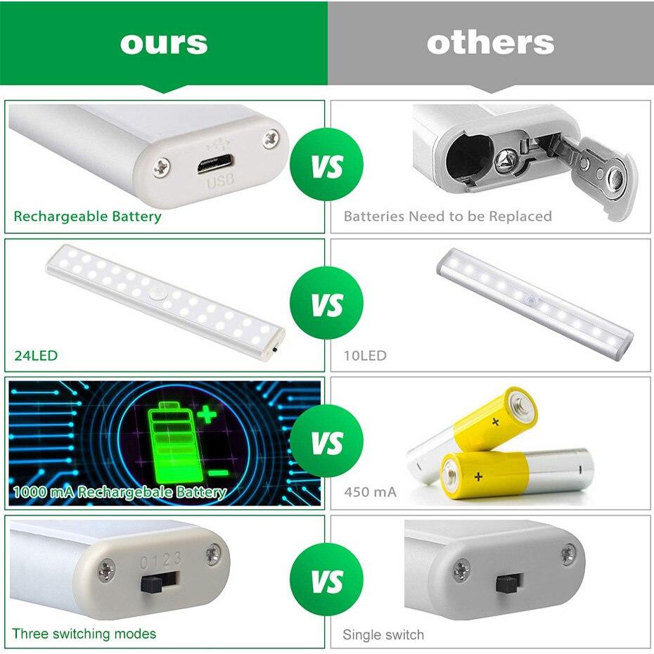 Image 4 - 24 40 60 LED Closet Light USB Rechargeable Under Cabinet Lightening Stick on Motion Sensor Wardrobe Light with Magnetic StripUnder Cabinet Lights   -