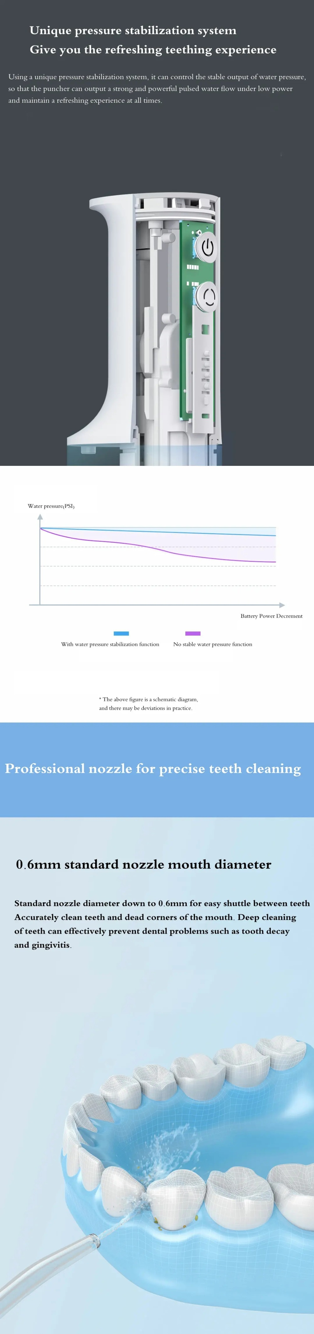 Xiaomi Mijia Electric Water Flossers Flusher Cleaning Stone Tooth Portable Oral Washer Flossers Electric Flusher Teeth Cleaner