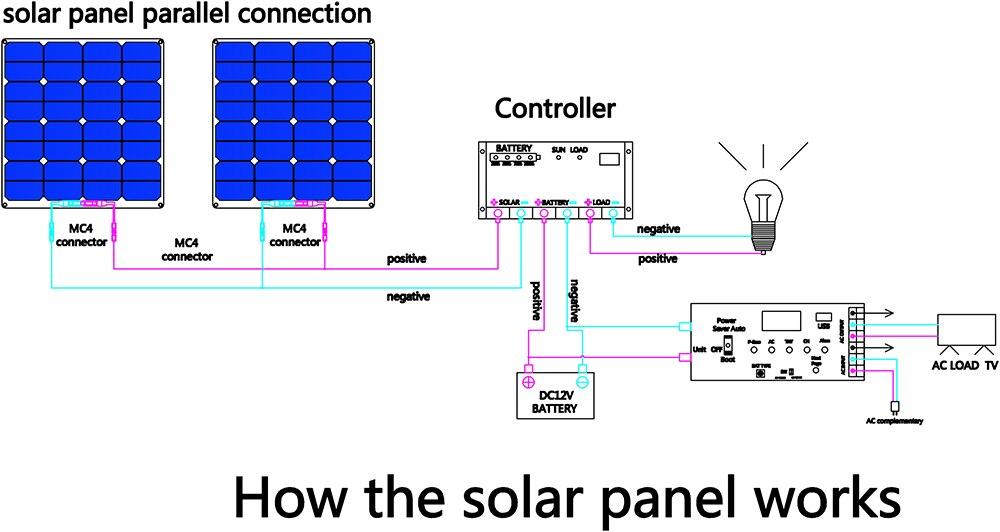 Carregador solar impermeável exterior flexível do painel