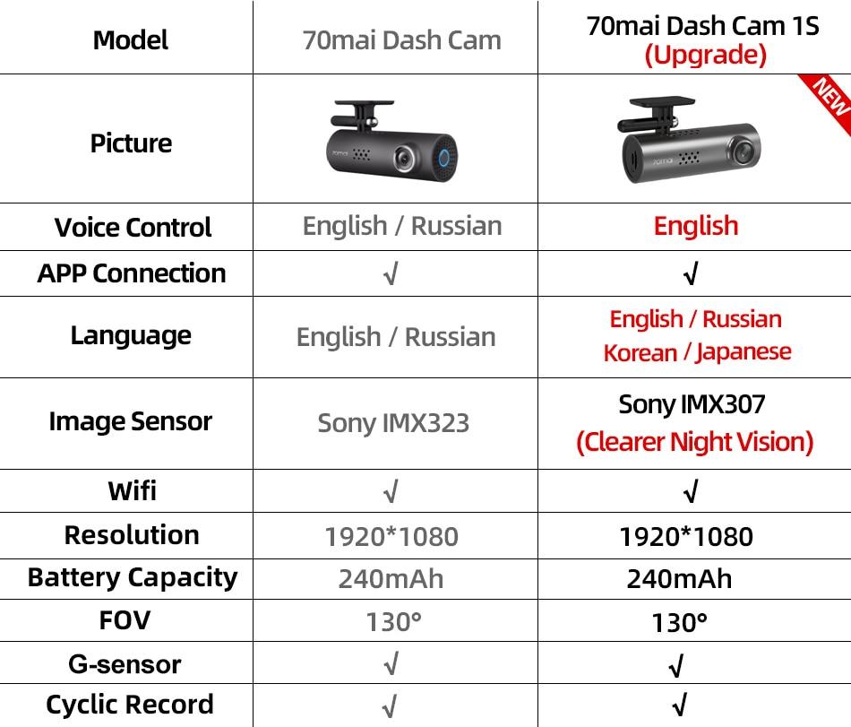 Xiaomi Wifi Dash Cam DVR 1080P HD Night Vision English Voice Control Car Camera Auto Video Recorder G-sensor