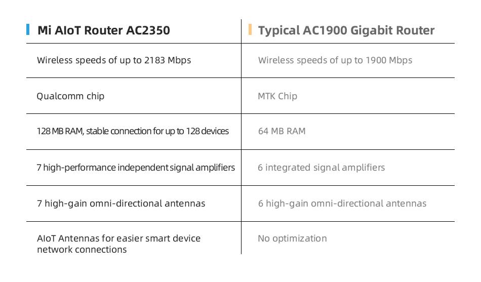 Xiaomi Mi AIoT Router AC2350-3