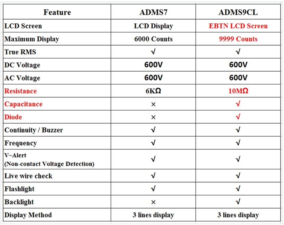 ADMS7-S9CL对比