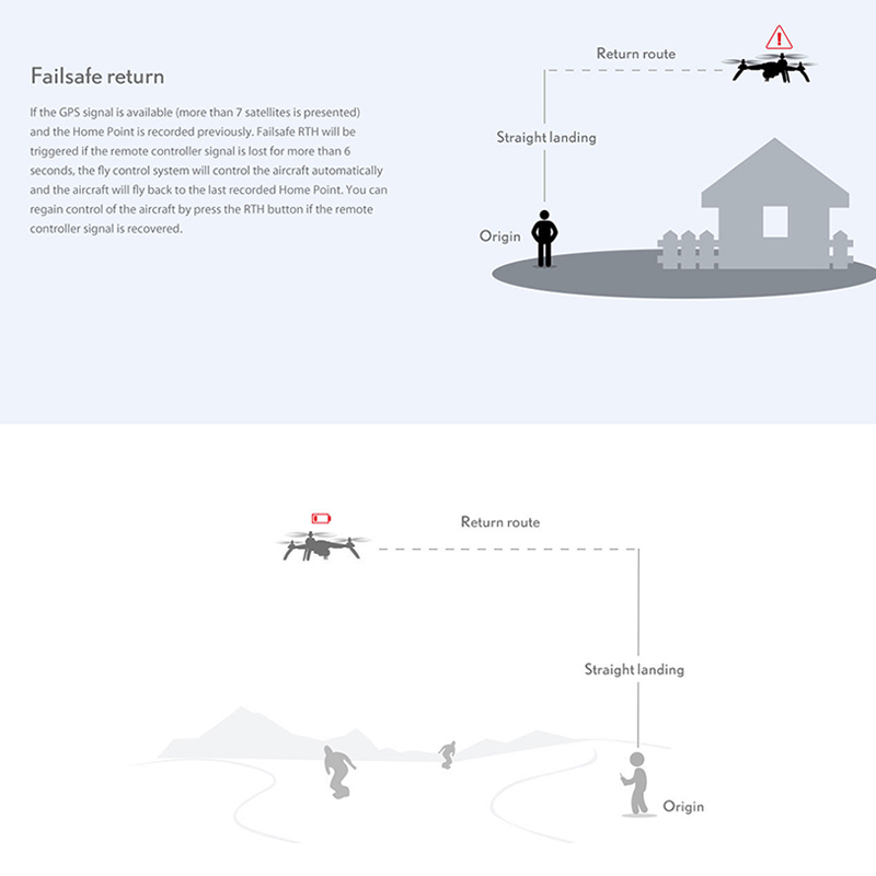MJX Bugs 5W B5W GPS Brushless RC Quadcopter with 5G 4K Wifi FPV Camera HD Auto Return Vs Hubsan H501S Professional Drone
