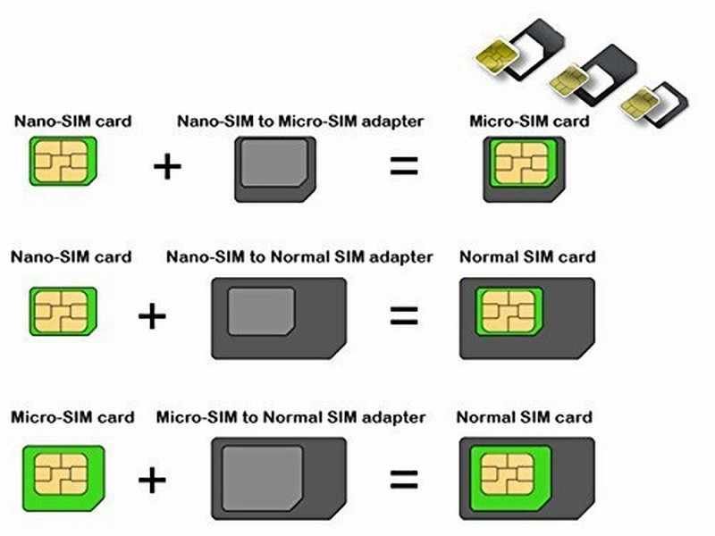 Micro Nano SIM Card Adapter Connector Kit For iPhone 6 7 plus 5S Huawei P8 lite P9 Xiaomi Note 4 Pro 3S Mi5 sims holder