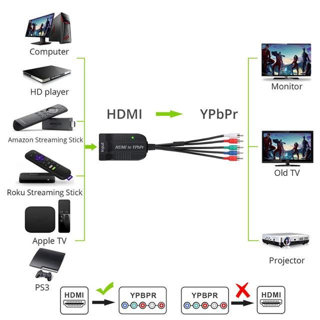 Prozor HDMI to YPbPr Converter HDMI to 1080P Component Video YPbPr(Male) For Laptop Xbox VHS VCR DVD 5RCA RGB Converter Adapter