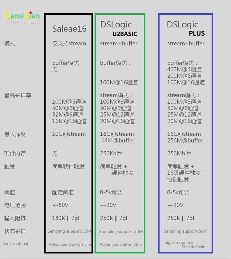 6 FPGA Analizador USB lógica dslogic Basic 16Ch 100MHz 4Ch 400MHz Spartan
