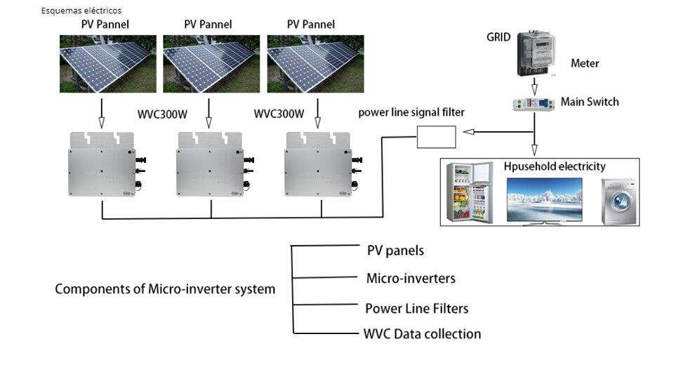 H5f068a8d5b3b404990cac3c6839b4c8dJ - 300W Micro Inversor Solar MPPT Grid Tie Inverter Microinverter 24V 220V Pure Sine Wave Inverter 22-50VDC Wtih 1 Year Warranty