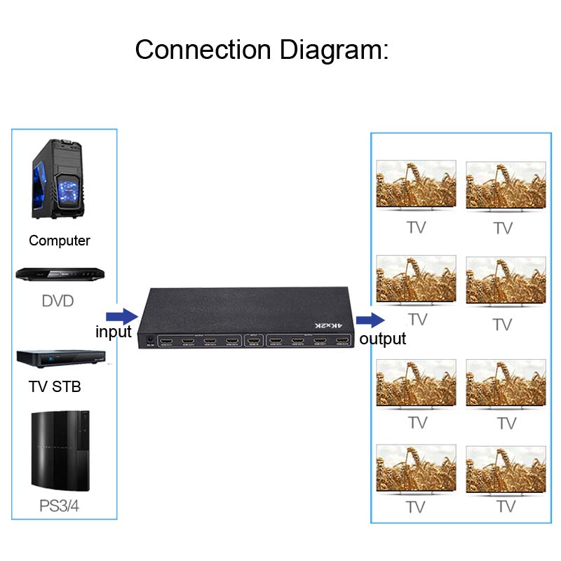 4K 4kx2k FULL Ultra HD 8 Port 1 In 8 Out 1x8 HDMI Splitter Audio Video Converter 1080P For PS3 PS4 XBOX DVD Computer to TV HDTV