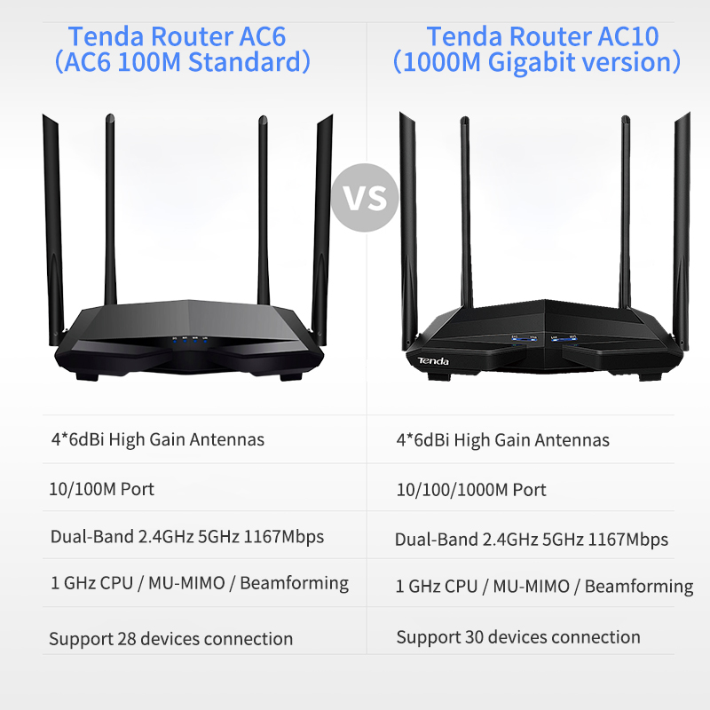Tenda Wifi Router AC10/AC6 Dual-Band 2.4GHz 5GHz 1167Mbps WiFi Repeater 128MB DDR3 1GHz CPU with 4 Antennas Network Extender 5