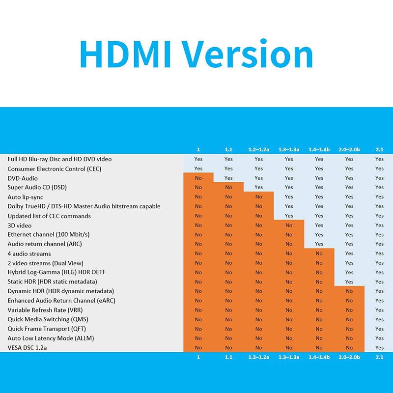 lowest price MOSHOU HDMI 2 1 Cable 8K 60Hz 4K 120Hz 48Gbps HDCP2 2 HDMI Cable Cord for PS4 Splitter Switch Audio Video Cable 8K HDMI 2 1