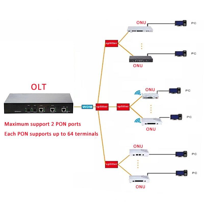 EPON OLT 2PON Ports  FTTH CATV OLT Carrier-grade high-density Fiber Optic High Quality  1.25G professional mini
