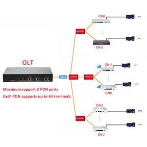 Image 5 - EPON OLT 2PON Ports FTTH CATV OLT transporteur grade haute densité Fiber optique haute qualité 1.25G professionnel PX20 + et EPON ONU