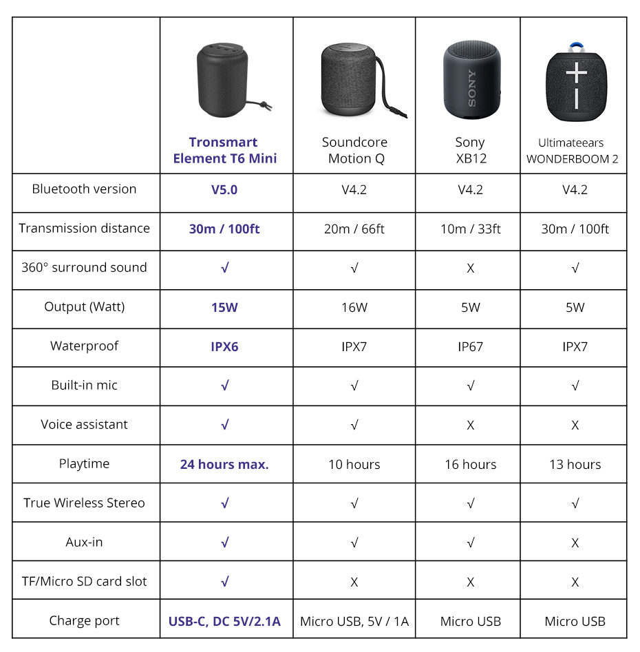 Tronsmart T6 Mini Bluetooth Speaker TWS Speakers IPX6 Waterproof Wireless Bluetooth 5.0 Speaker 24 Hours Play-time Portable Speaker with 360 Degree Surround Sound, Voice Assistant  (2)