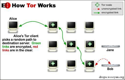 网络 | 攻击洋葱路由(Tor)匿名服务的一些综述
