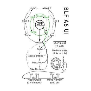 Torce Elettriche | Bundle: Manker BLF A6 1600lm CREE XP-L HA CONDOTTO LA Torcia Elettrica + Batteria Ad Alta Scarico 18650 Batteria Ricaricabile Li-Ion