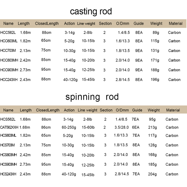 Obei HURRICANE 1.8m 2.1m 2.4m 2.7m 3 section baitcasting fishing rod travel ultra light casting spinning lure 5g-40g M/ML/MH Rod