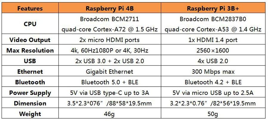 Pi 4B and Pi 3B comparation
