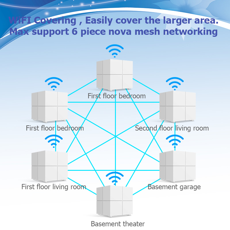 Image 5 - Tenda Nova MW6 WiFi Wireless Router Whole Home Mesh Gigabit WiFi System with 11AC 2.4G/5.0GHz WI FI Repeater, APP Remote Manage-in Wireless Routers from Computer & Office