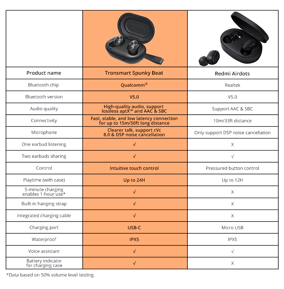 Tronsmart Spunky Beat TWS Bluetooth 5.0 Earphone APTX Wireless Earbuds with QualcommChip CVC 8.0 Touch Control Voice Assistant (12)