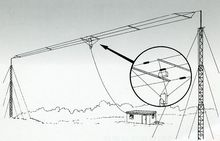 HF320A short wave full band 3 wire broadband antenna, HF short wave full band single sideband antenna, 3.5MHZ  30MH / H187