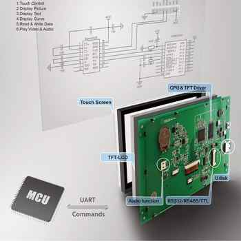 STONE Human Machine Interface LCD Display Module Touch Panel with Controller + UART Interface