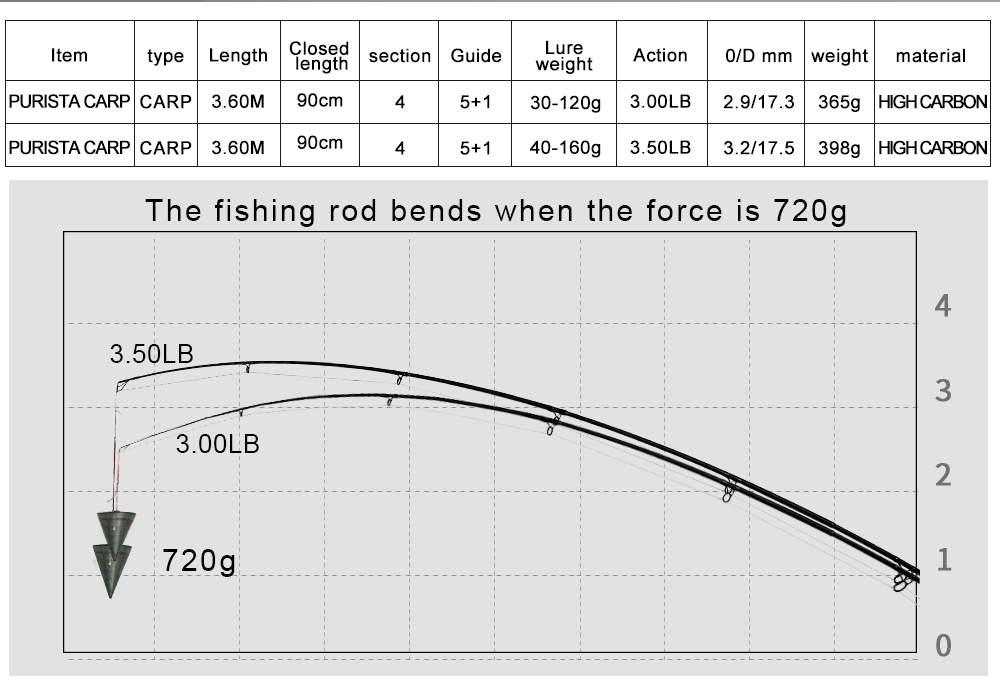 3.5 3.0lb potência 40-160g 3.60m pólo duro vara de surf