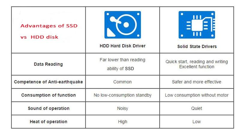 SSD advantage