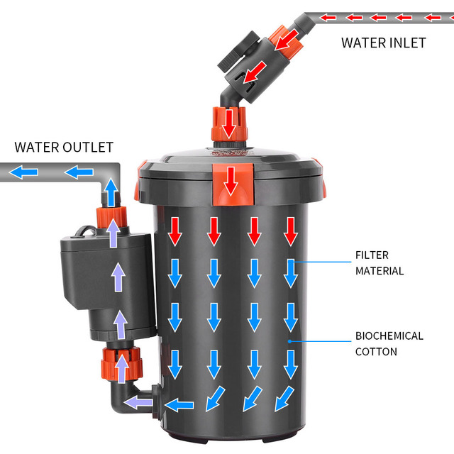External Aquarium Pump - Super Quite & Durable  2