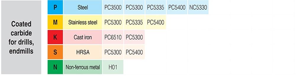 Korloy CNMG120408-HS PC9030 CNMG120408 CNMG 120408 uso