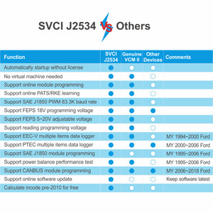 Image 5 - SVCI J2534 FVDI J2534 OBD2 Diagnostic Tool Support Online Programming and Diagnosis Cars Replace VCM2 Scanner DHL FREE SHIPPING
