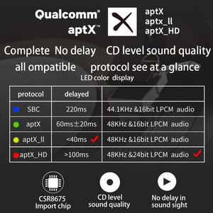 Image 2 - Bluetooth 5.0 Aptx Hd Ll Lage Latency Ontvanger Draadloze Stereo Audio Adapter Digitale Glasvezel Coaxiale Rca Uitgang