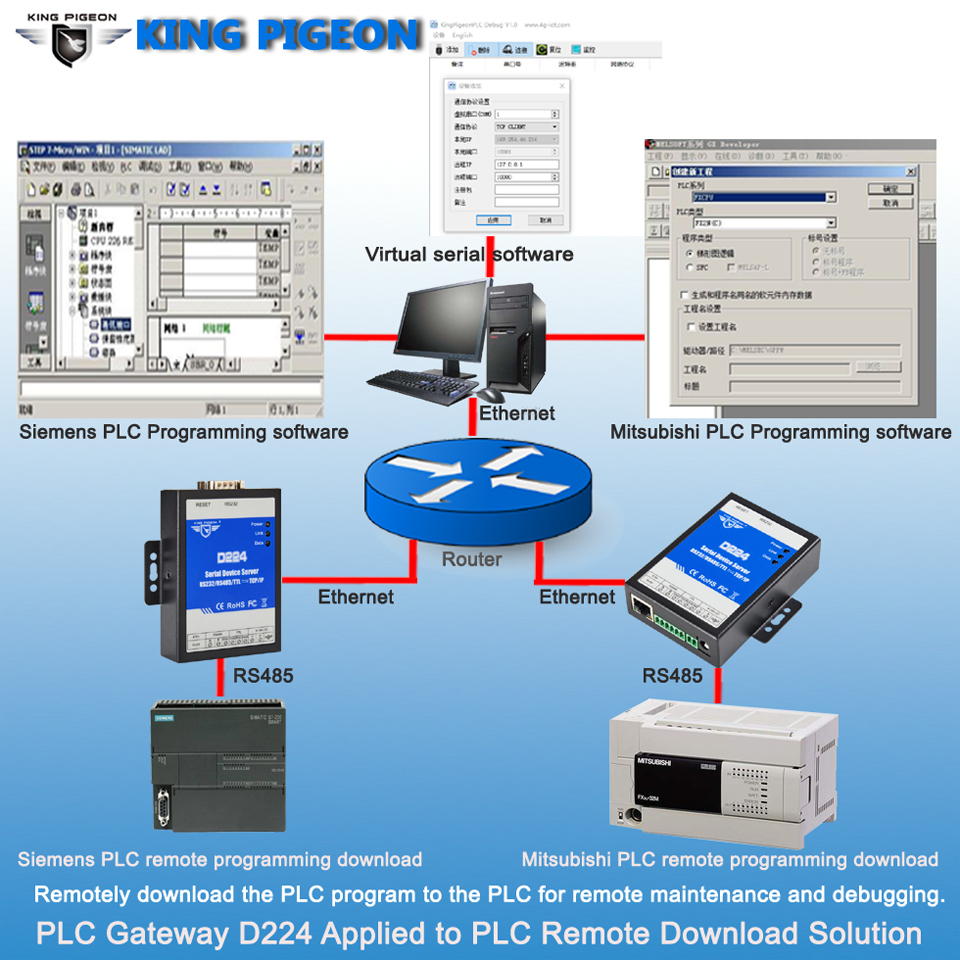 Serial Device Server PLC Gateway D224 Applied To PLC Remote Download Solution