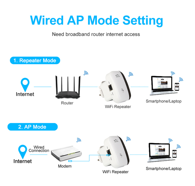 Wireless WiFi Repeater Up to 300Mbps