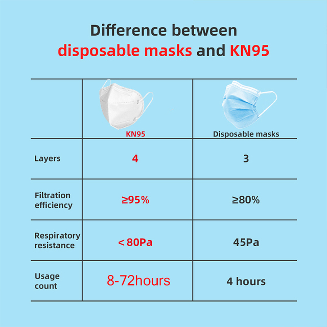 KN95 Disposable Face Mouth Mask Anti Flu Safe Mask 4 Layers Filter Dustproof Non Woven Protective Mouth Masks Fast Shipping 1