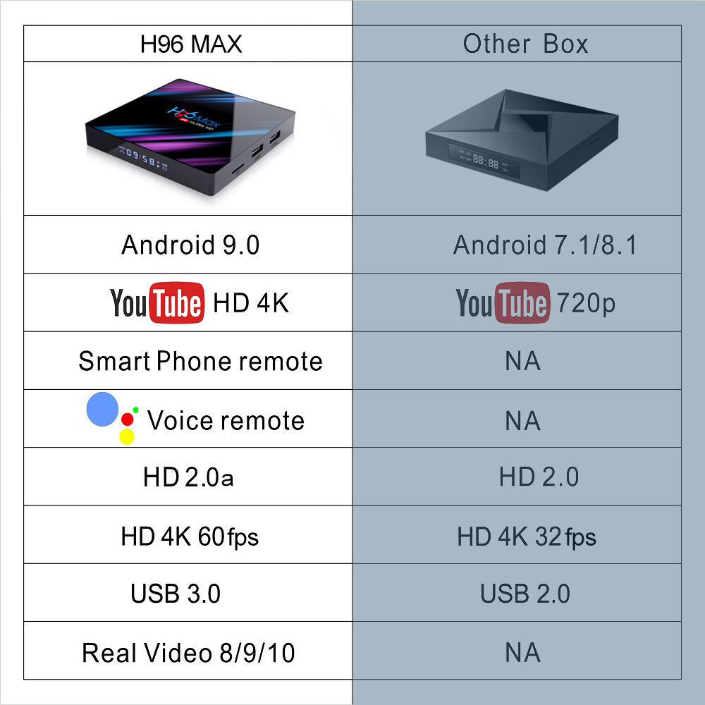 Image 2 - H96 MAX Android 9.0 TV Box Rockchip RK3318 4GB RAM 64GB 32GB  H.265 Media player 4K Google Voice Assistant Netflix Youtube TV  BoxSet-top Boxes