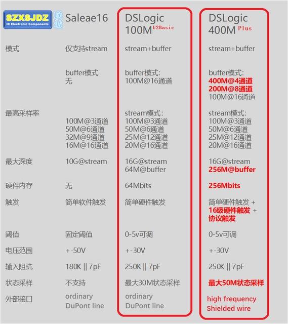 Für DSLogic Plus Logic Analyzer 5Times Saleae16 Bandbreite Bis zu 400M 16 Kanal