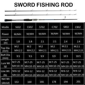 Image 2 - Johncoo fundição fiação vara de pesca 1.8m 2.1m 2.4m potência m mh haste de carbono pólo 2 seção fibra arremesso vara de pesca
