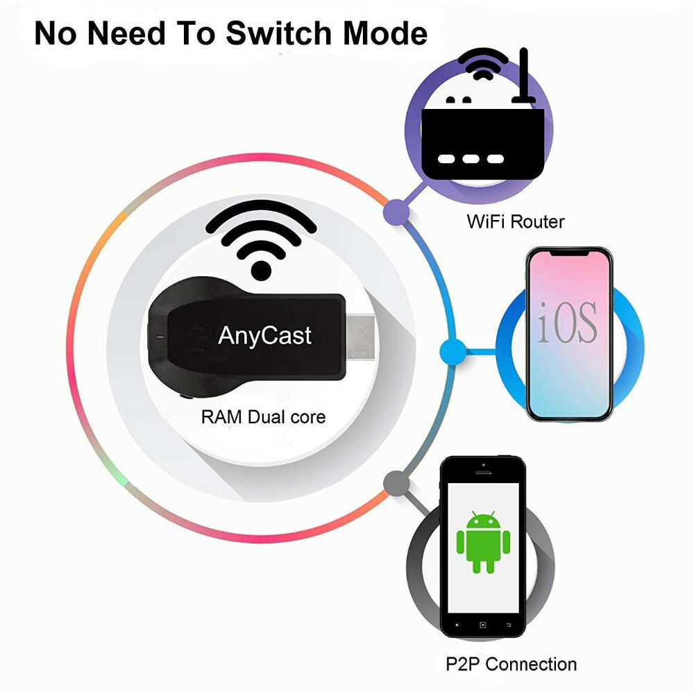 Anycast M100 TV Stick 4K Wireless WiFi Display Dongle 1080P HD TV Stick Miracast Airplay DLNA Mirroring to HDTV Projector