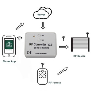 Image 2 - Universal WIFI remote control converter 330 433 868MHz Android IOS RF WIFI remote control Wi Fi to Remote RF Converter 240~930MH