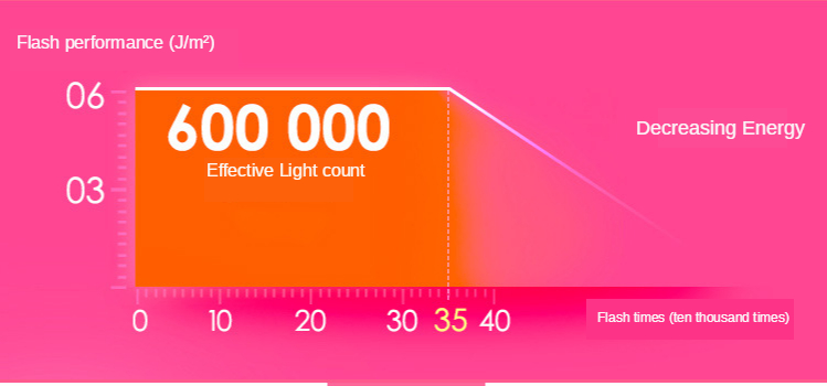 Flash profissional permanente laser depilador lcd uso