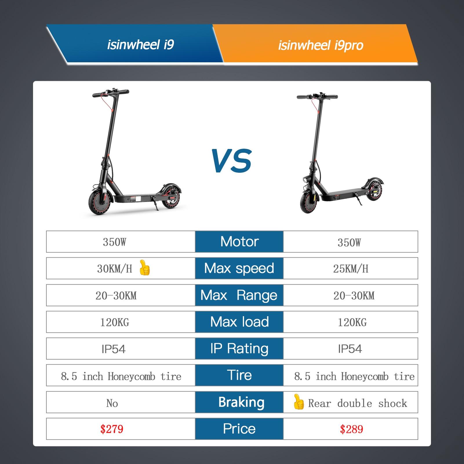 Isinwheel – trottinette électrique pliable pour adulte, 8.5 pouces, 7,5ah, 30 KM/H, double frein, stocks en ue