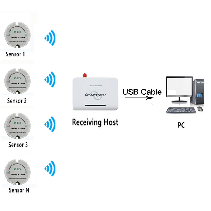 Humidity Sensor Wireless Temperature Sensor transmitter 433MHz Wireless Humidity Data logger-in Fixed Wireless Terminals from Cellphones & Telecommunications