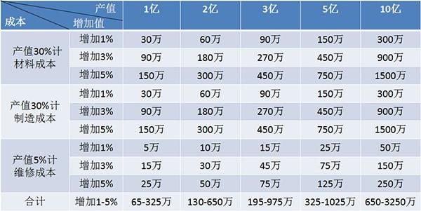 壓縮空氣凈化設備投資及運行成本分析