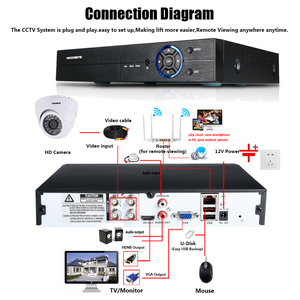Image 3 - HD 5.0MP 1/3 소니 센서 2592*1944P 5MP AHD 돔 카메라 CCTV IR 컷 필터 카메라 룸 나이트 비전 4CH 홈 감시 키트