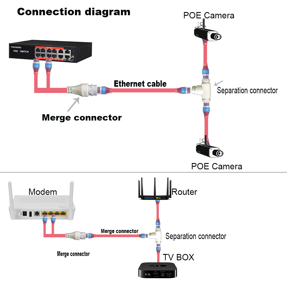POE Camera Simplified Wiring Connector, Splitter, 2-in-1 Network Cabling Connector, Three-way RJ45 Head Security Camera Install