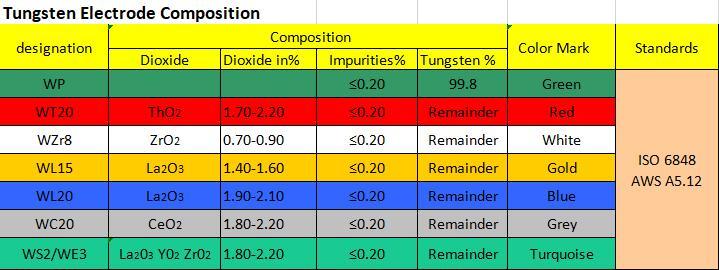 Electrodos tungsteno para soldadura tig WL15 WL20 tig varilla de tungsteno 1,0, 1,6, 2,0, 2,4, 3,0, 3,2, 4,0mm